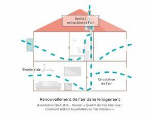 Des gestes simples pour améliorer la qualité de l'air dans son logement