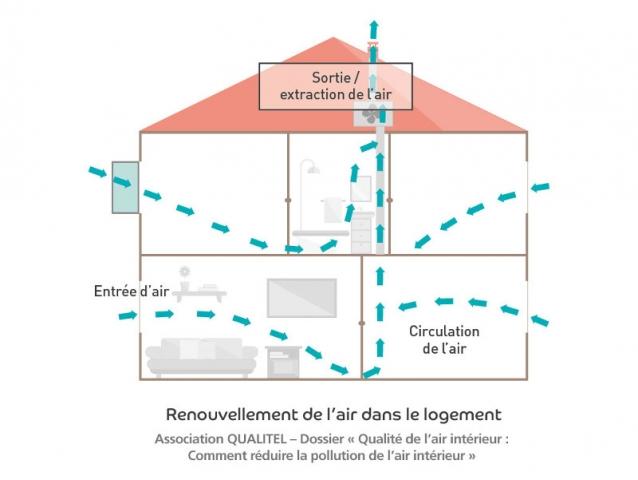Pourquoi acheter un déshumidificateur d'air ?