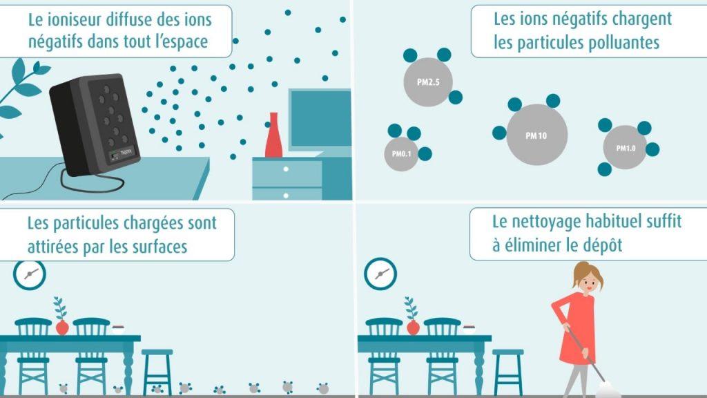 Qu'est ce qu'un ioniseur ?