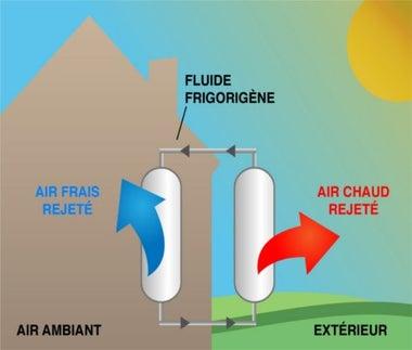 Les différents types de climatiseurs d'air