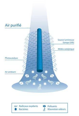 Définitions et fonctionnement d'un purificateur d'air